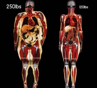 Vücutta yağlanmanın etkileri