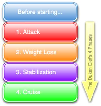 Dukan diyeti faydaları ve zararları
