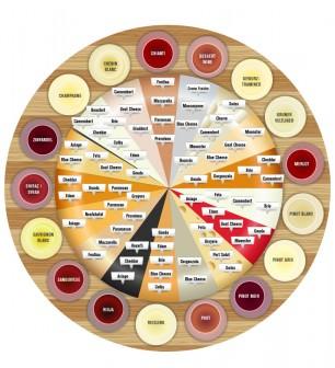 Hangi Şarapla Hangi Peynir İyi Gider?